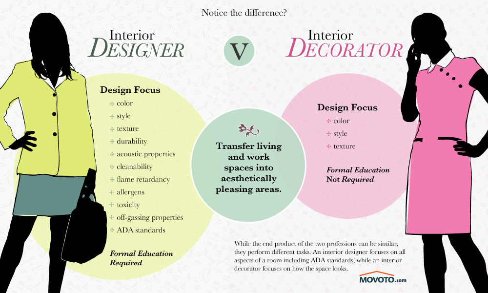 "Hire Interior Decorator decorator"" vs. ""designer"" and how to hire 